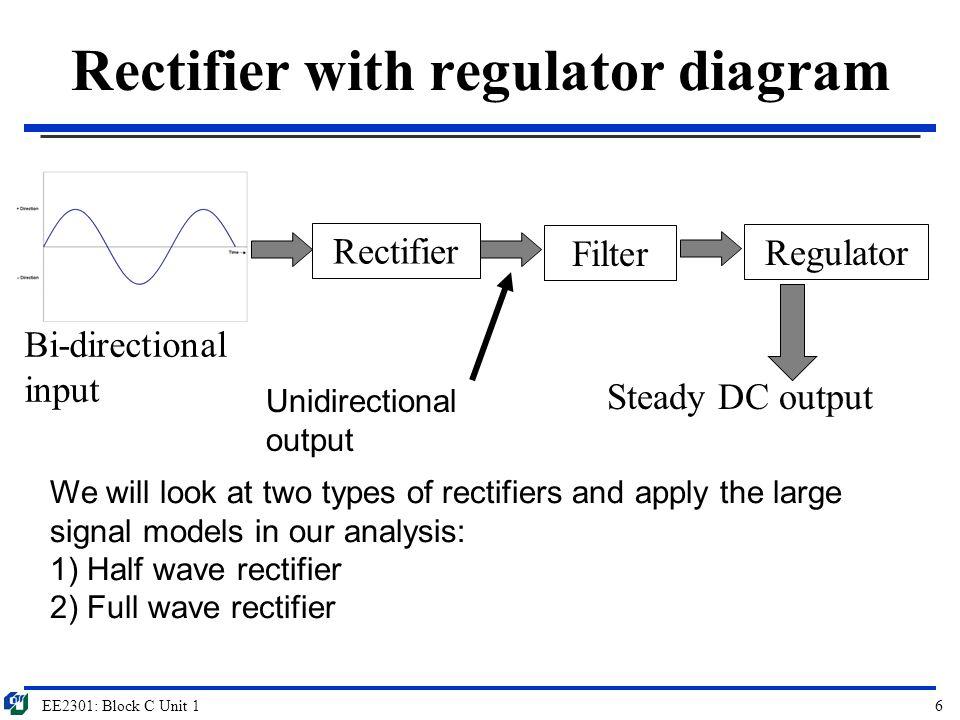 EE2301: Block C Unit 16 Rectifier with regulator diagram Rectifier Bi-directional input Steady DC output Filter Regulator Unidirectional output We wil