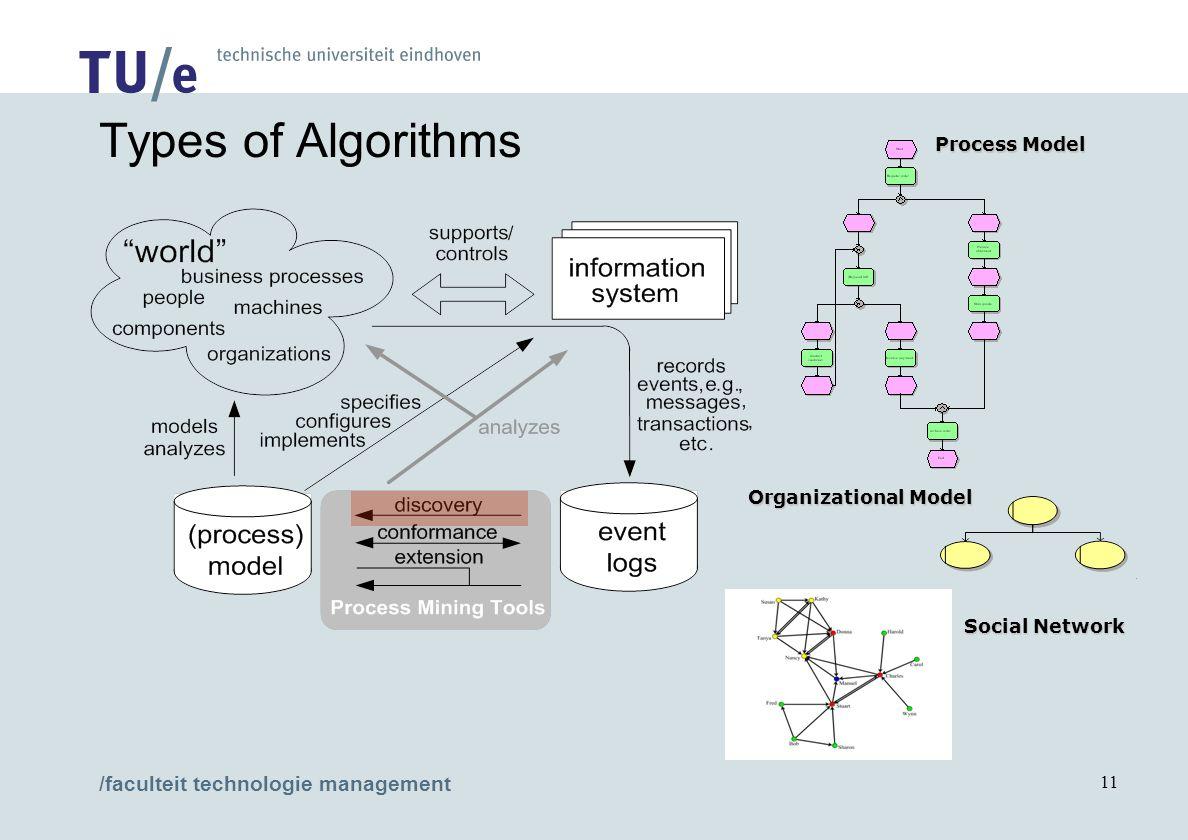 /faculteit technologie management 11 Process Model Organizational Model Social Network Types of Algorithms