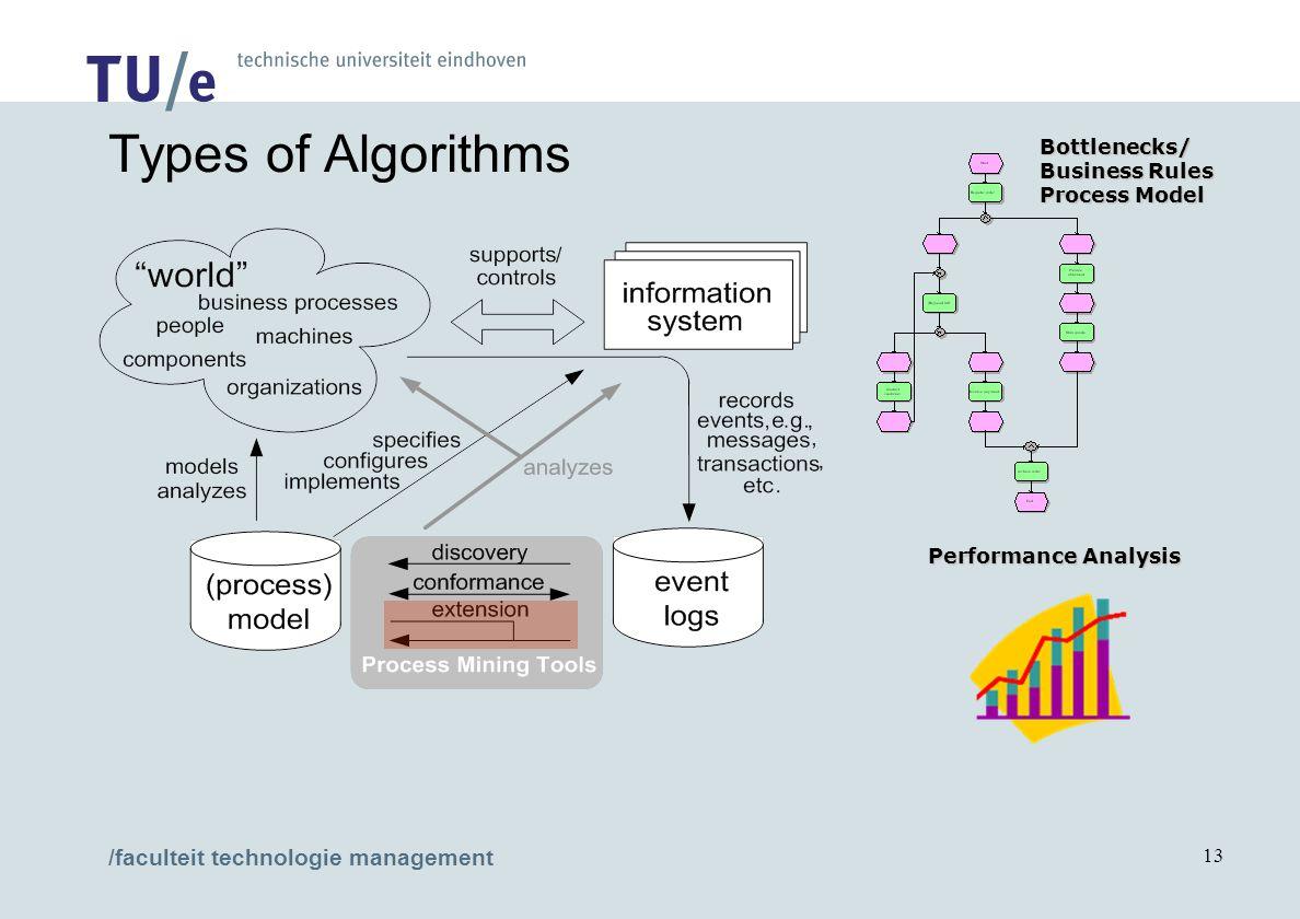 /faculteit technologie management 13 Bottlenecks/ Business Rules Process Model Performance Analysis Types of Algorithms