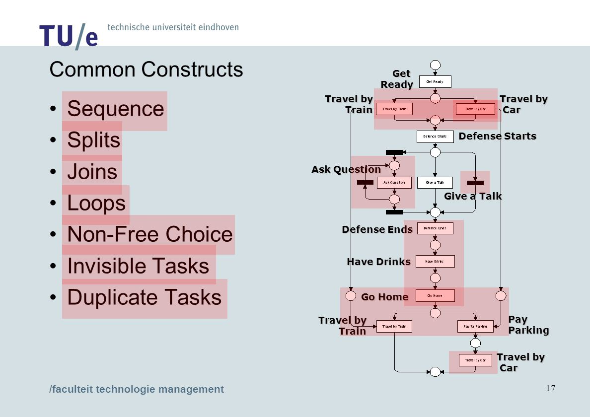 /faculteit technologie management 17 Common Constructs Sequence Splits Joins Loops Non-Free Choice Invisible Tasks Duplicate Tasks PayParking GetReady
