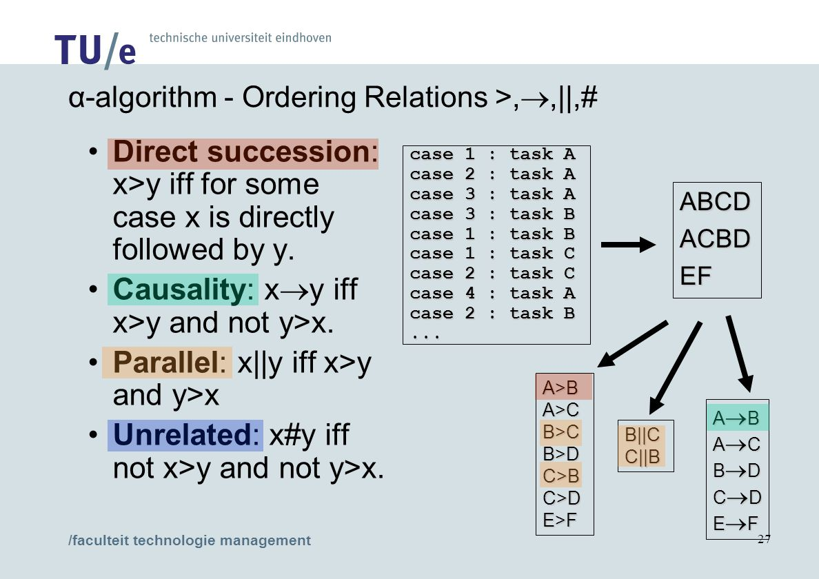 /faculteit technologie management 27 Direct succession: x>y iff for some case x is directly followed by y. Causality: x  y iff x>y and not y>x. Paral