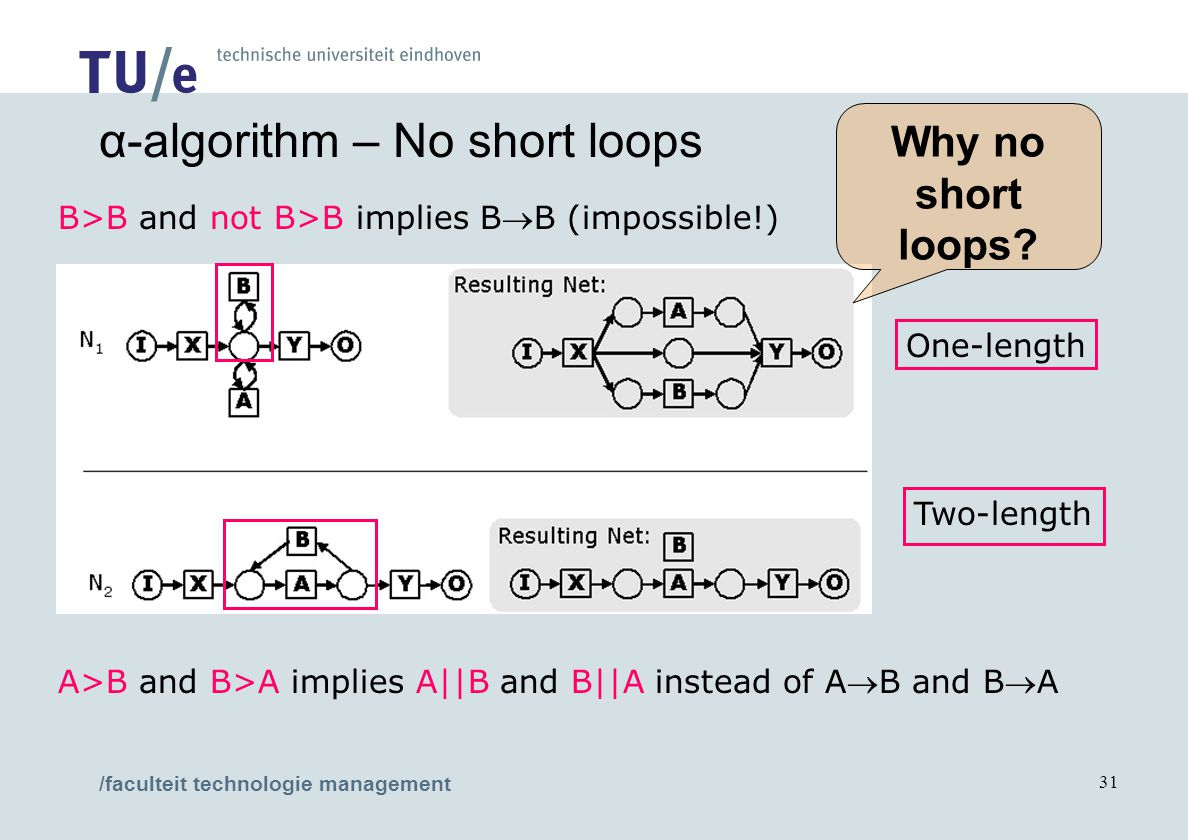 /faculteit technologie management 31 One-length Two-length B>B and not B>B implies BB (impossible!) A>B and B>A implies A||B and B||A instead of AB and BA α-algorithm – No short loops Why no short loops?