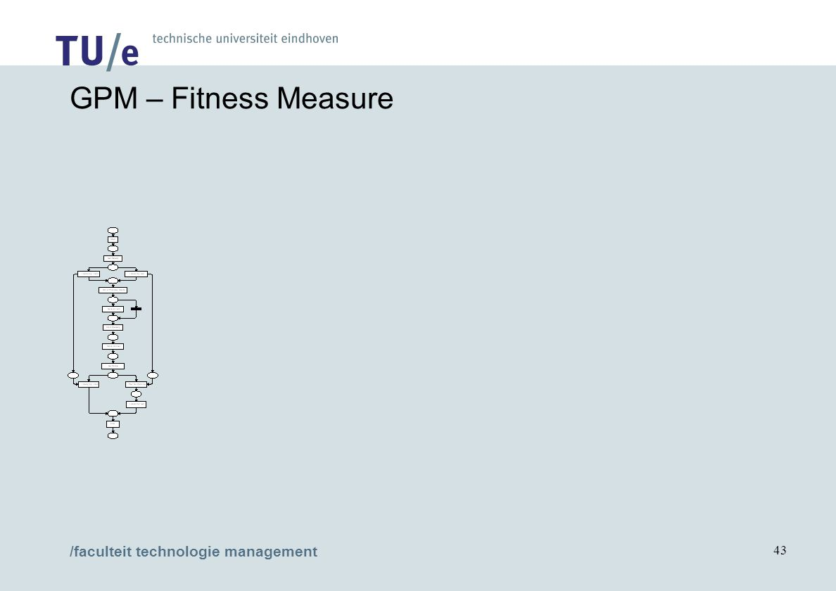 /faculteit technologie management 43 GPM – Fitness Measure
