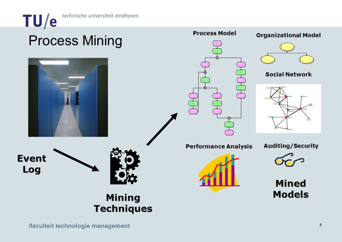 /faculteit technologie management 5 Process Mining Performance Analysis Process Model Organizational Model Social Network EventLog MiningTechniques Auditing/Security MinedModels
