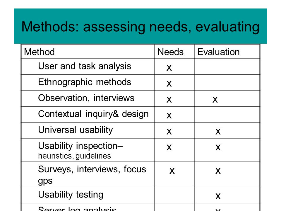 Methods: assessing needs, evaluating MethodNeedsEvaluation User and task analysis x Ethnographic methods x Observation, interviews x x Contextual inquiry& design x Universal usability x x Usability inspection– heuristics, guidelines x x Surveys, interviews, focus gps x x Usability testing x Server log analysis x