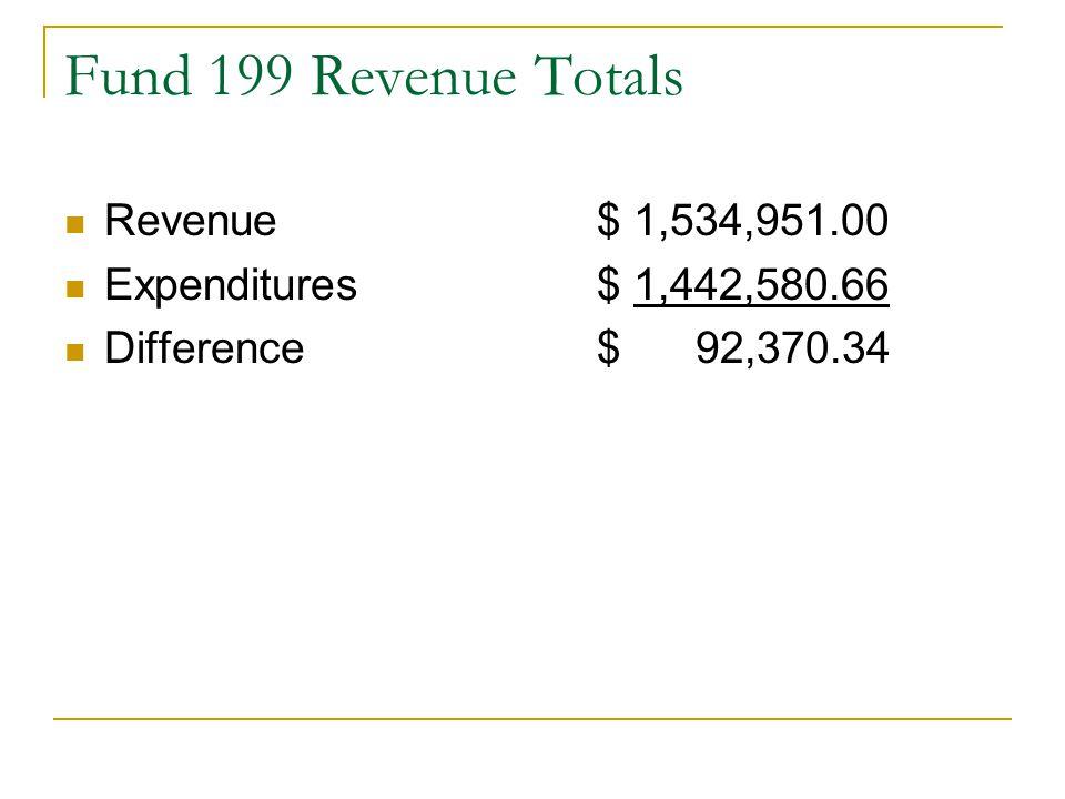 Fund 199 Revenue Totals Revenue$ 1,534,951.00 Expenditures$ 1,442,580.66 Difference$ 92,370.34