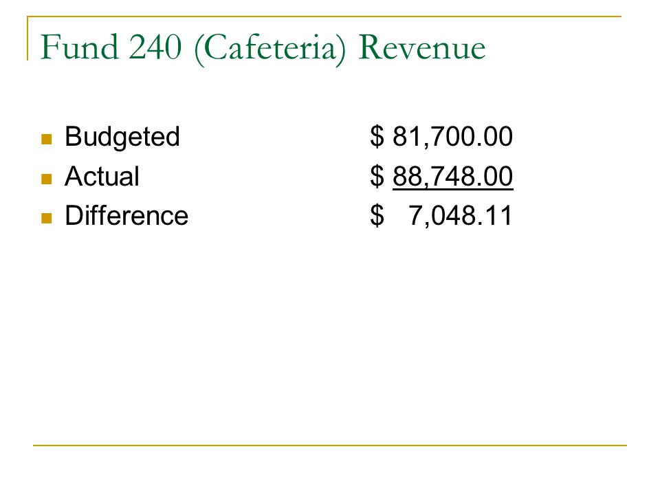 Fund 240 (Cafeteria) Revenue Budgeted$ 81,700.00 Actual$ 88,748.00 Difference$ 7,048.11