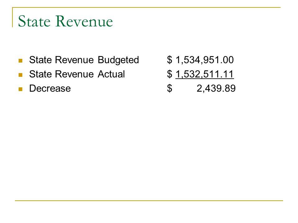 State Revenue State Revenue Budgeted$ 1,534,951.00 State Revenue Actual$ 1,532,511.11 Decrease$2,439.89