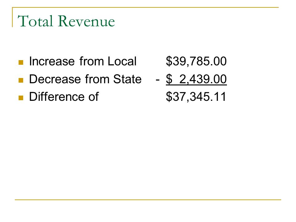 Total Revenue Increase from Local $39,785.00 Decrease from State -$ 2,439.00 Difference of $37,345.11