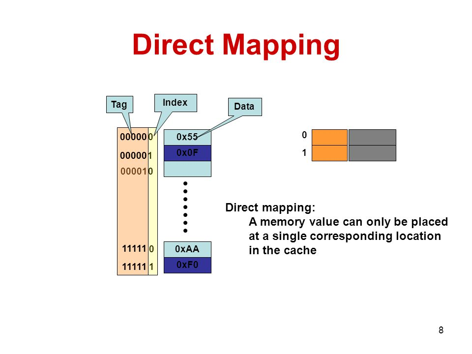 8 0xF xAA 0x0F x55 Direct Mapping x0F x xAA 0xF Tag Index Data Direct mapping: A memory value can only be placed at a single corresponding location in the cache