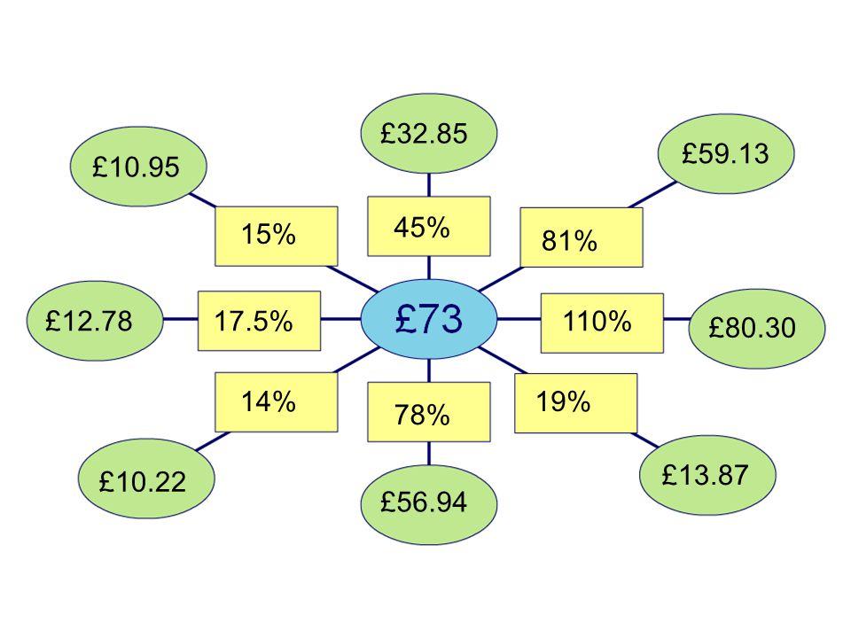15% 45% 17.5% 14% 78% 19% 110% 81% £10.95 £32.85 £59.13 £80.30 £13.87 £56.94 £10.22 £12.78