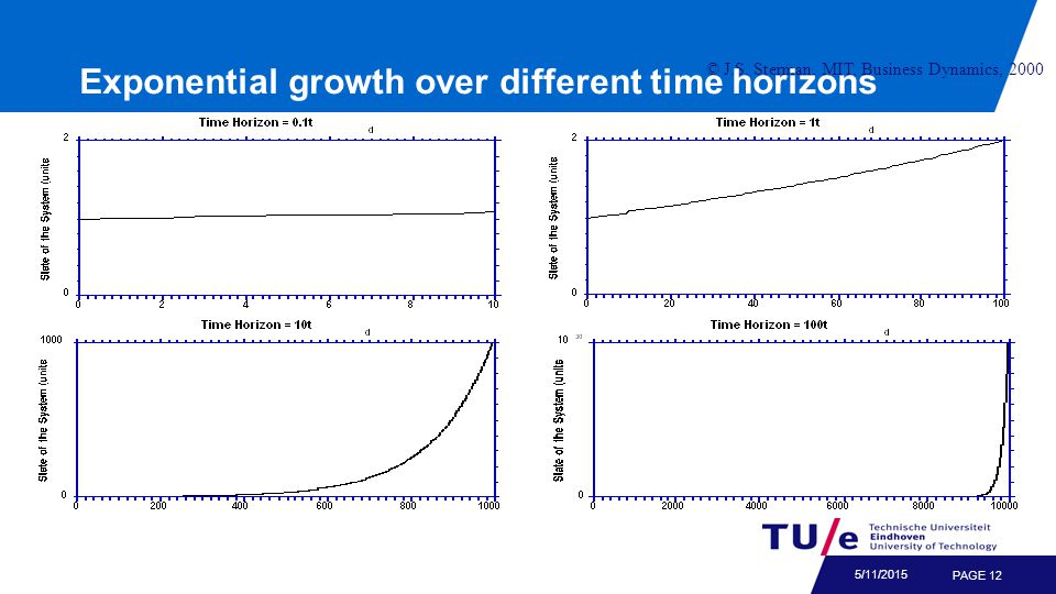 PAGE 12 5/11/2015 © J.S. Sterman, MIT, Business Dynamics, 2000 Exponential growth over different time horizons