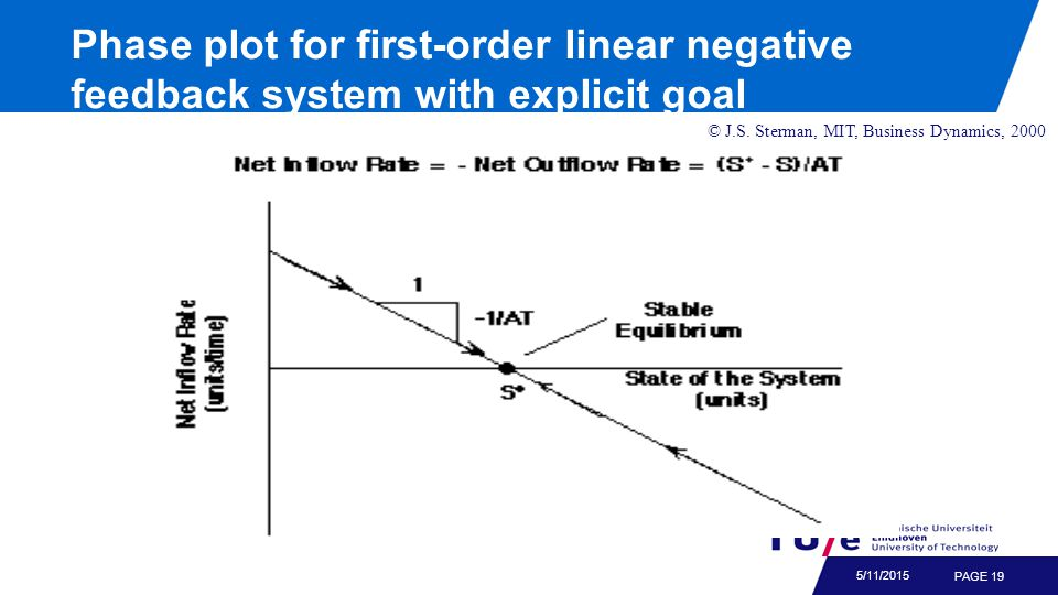PAGE 19 5/11/2015 © J.S. Sterman, MIT, Business Dynamics, 2000 Phase plot for first-order linear negative feedback system with explicit goal