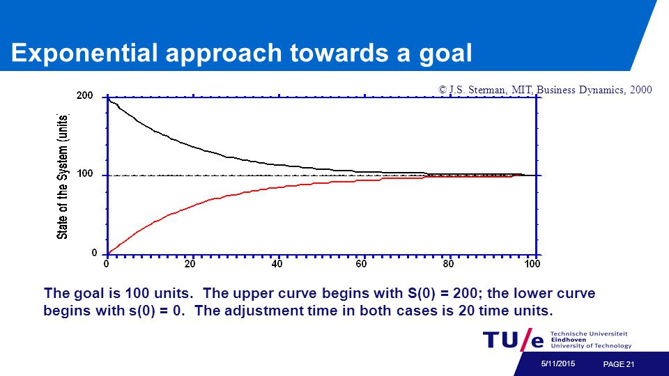PAGE 21 5/11/2015 The goal is 100 units. The upper curve begins with S(0) = 200; the lower curve begins with s(0) = 0. The adjustment time in both cas