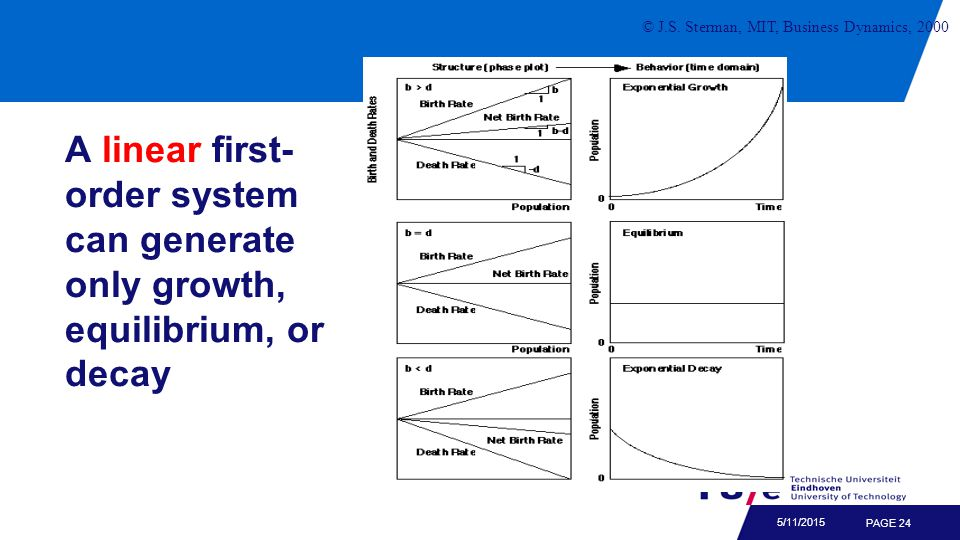 PAGE 24 5/11/2015 © J.S. Sterman, MIT, Business Dynamics, 2000 A linear first- order system can generate only growth, equilibrium, or decay