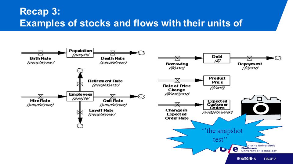 PAGE 2 5/11/2015 Recap 3: Examples of stocks and flows with their units of measure ''the snapshot test'' 5/11/2015PAGE 2
