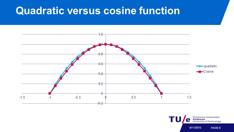 Quadratic versus cosine function PAGE 6 5/11/2015