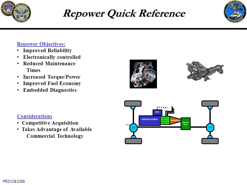 Repower Quick Reference Repower Objectives: Improved Reliability Electronically controlled Reduced Maintenance Times Increased Torque/Power Improved Fuel Economy Embedded Diagnostics Considerations Competitive Acquisition Takes Advantage of Available Commercial Technology Front Diff Transfer Case Diff ECU REPOWER ENGINE Transmission Starter/ Motor/ Alternator/ 15KW output