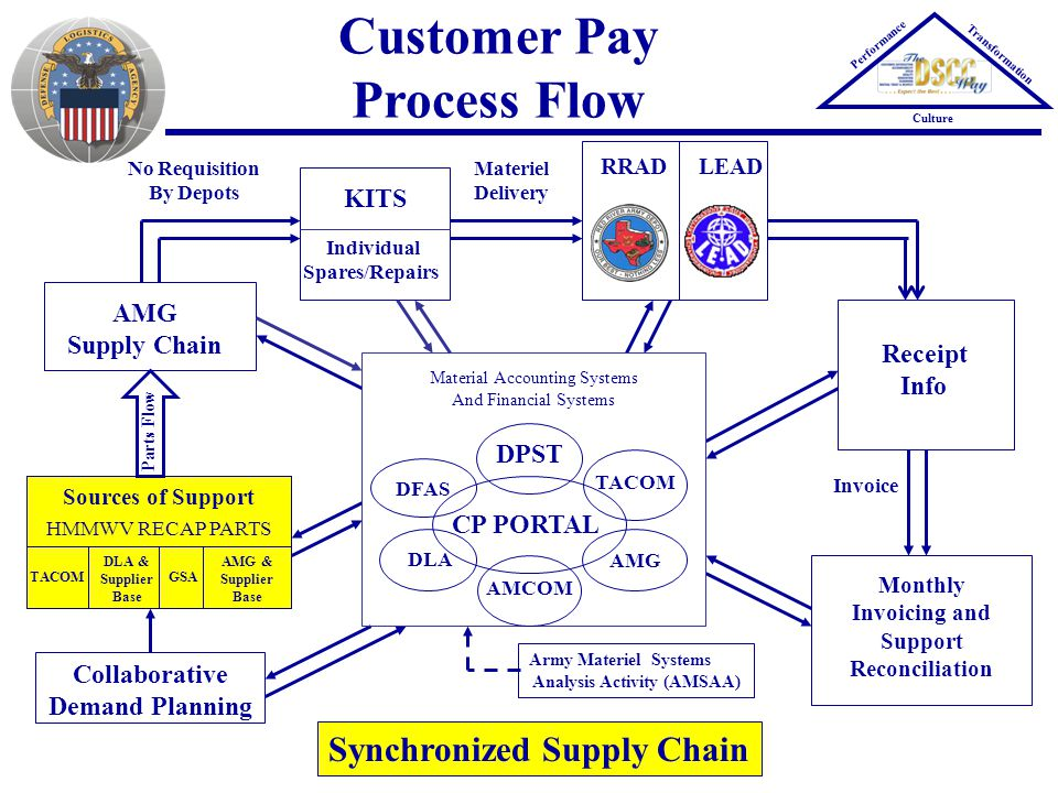 Collaborative Demand Planning Customer Pay Process Flow AMG Supply Chain Sources of Support HMMWV RECAP PARTS KITS Individual Spares/Repairs RRADLEAD Receipt Info Monthly Invoicing and Support Reconciliation TACOM DLA & Supplier Base GSA AMG & Supplier Base Synchronized Supply Chain Army Materiel Systems Analysis Activity (AMSAA) Parts Flow No Requisition By Depots Invoice Materiel Delivery Performance Transformation Culture Material Accounting Systems And Financial Systems CP PORTAL DPST AMG DFAS TACOM DLA AMCOM