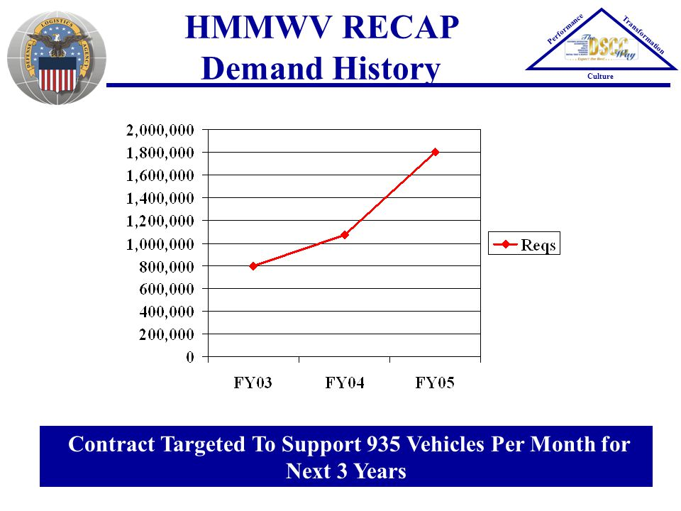 HMMWV RECAP Demand History Performance Transformation Culture Contract Targeted To Support 935 Vehicles Per Month for Next 3 Years