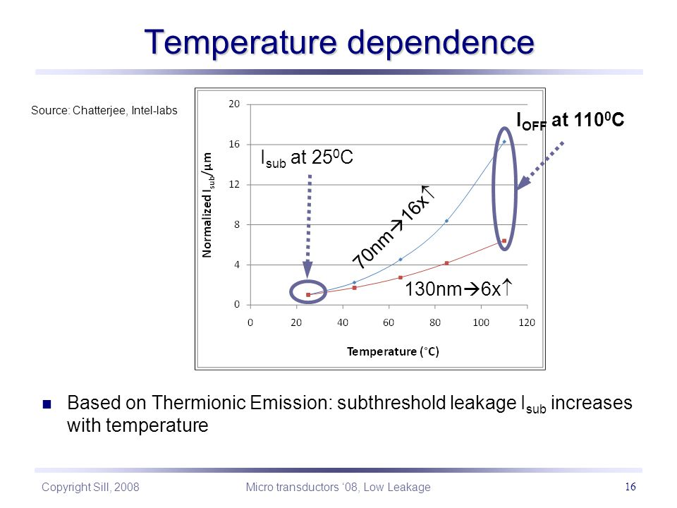 Copyright Sill, 2008 Micro transductors '08, Low Leakage 16 Temperature dependence I OFF at 110 0 C I sub at 25 0 C 130nm  6x  70nm  16x  Based on Thermionic Emission: subthreshold leakage I sub increases with temperature Source: Chatterjee, Intel-labs