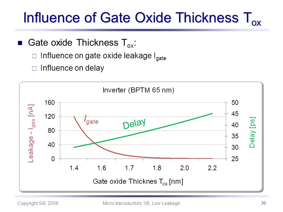 Copyright Sill, 2008 Micro transductors '08, Low Leakage 30 Influence of Gate Oxide Thickness T ox Gate oxide Thickness T ox :  Influence on gate oxide leakage I gate  Influence on delay I gate Delay