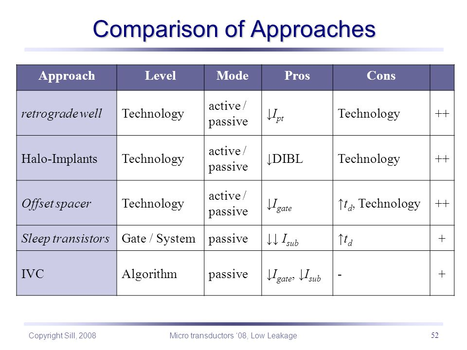Copyright Sill, 2008 Micro transductors '08, Low Leakage 52 Comparison of Approaches ApproachLevelModeProsCons retrograde wellTechnology active / passive ↓I pt Technology++ Halo-ImplantsTechnology active / passive ↓DIBLTechnology++ Offset spacerTechnology active / passive ↓I gate ↑t d, Technology++ Sleep transistorsGate / Systempassive↓↓ I sub ↑td↑td + IVCAlgorithmpassive↓I gate, ↓I sub -+