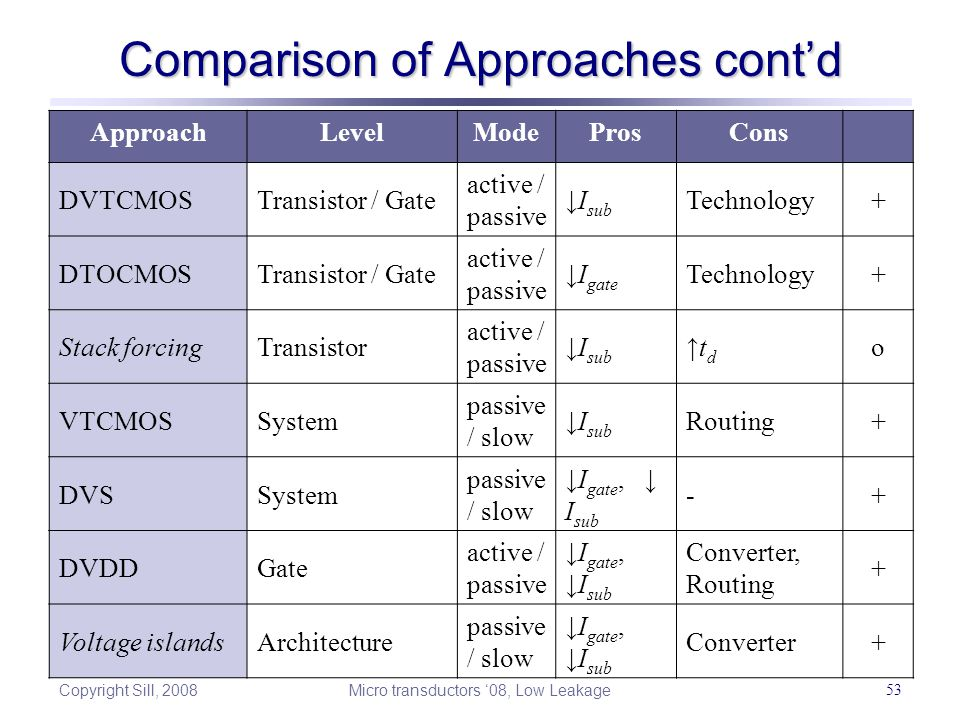 Copyright Sill, 2008 Micro transductors '08, Low Leakage 53 Comparison of Approaches cont'd ApproachLevelModeProsCons DVTCMOSTransistor / Gate active / passive ↓I sub Technology+ DTOCMOSTransistor / Gate active / passive ↓I gate Technology+ Stack forcingTransistor active / passive ↓I sub ↑td↑td o VTCMOSSystem passive / slow ↓I sub Routing+ DVSSystem passive / slow ↓I gate, ↓ I sub -+ DVDDGate active / passive ↓I gate, ↓I sub Converter, Routing + Voltage islandsArchitecture passive / slow ↓I gate, ↓I sub Converter+
