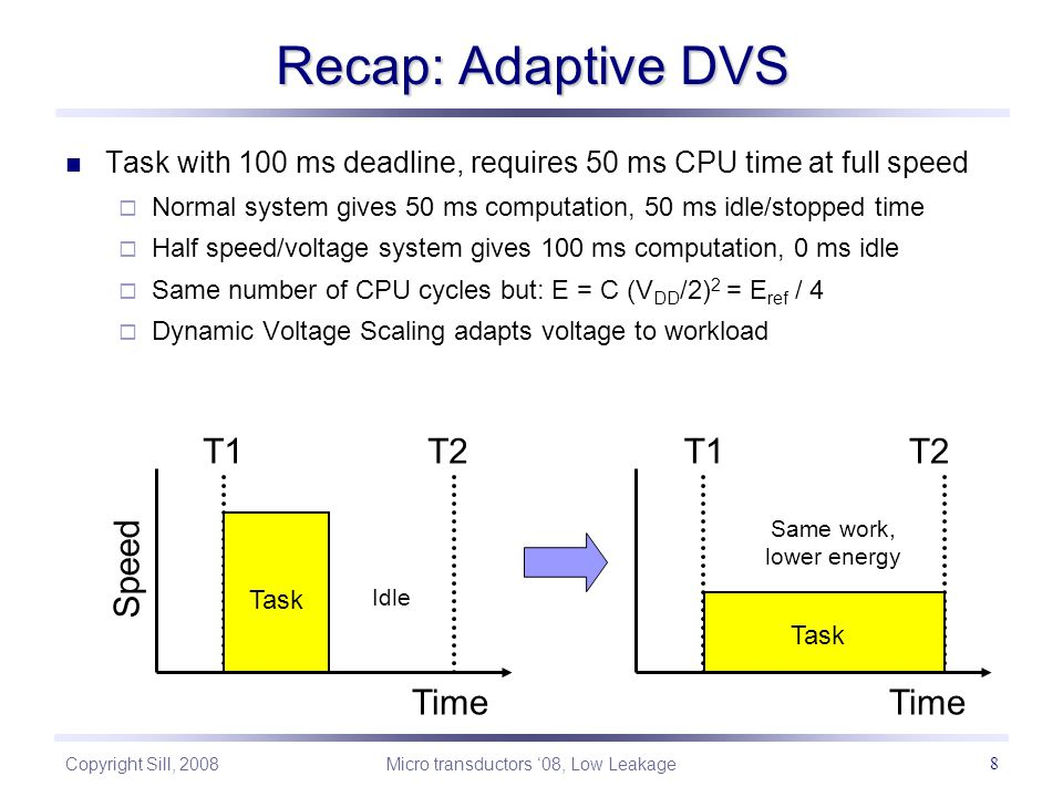 Copyright Sill, 2008 Micro transductors '08, Low Leakage 8 Recap: Adaptive DVS Speed Time T1T2T1T2 Idle Same work, lower energy Task Task with 100 ms deadline, requires 50 ms CPU time at full speed  Normal system gives 50 ms computation, 50 ms idle/stopped time  Half speed/voltage system gives 100 ms computation, 0 ms idle  Same number of CPU cycles but: E = C (V DD /2) 2 = E ref / 4  Dynamic Voltage Scaling adapts voltage to workload Time