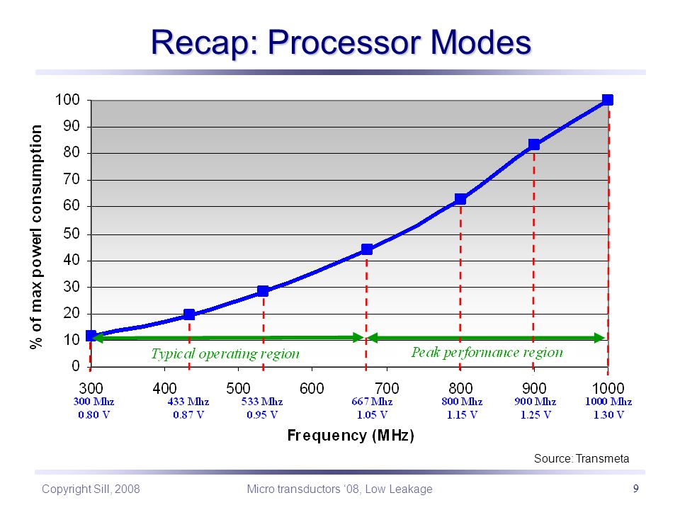 Copyright Sill, 2008 Micro transductors '08, Low Leakage 9 Recap: Processor Modes Source: Transmeta