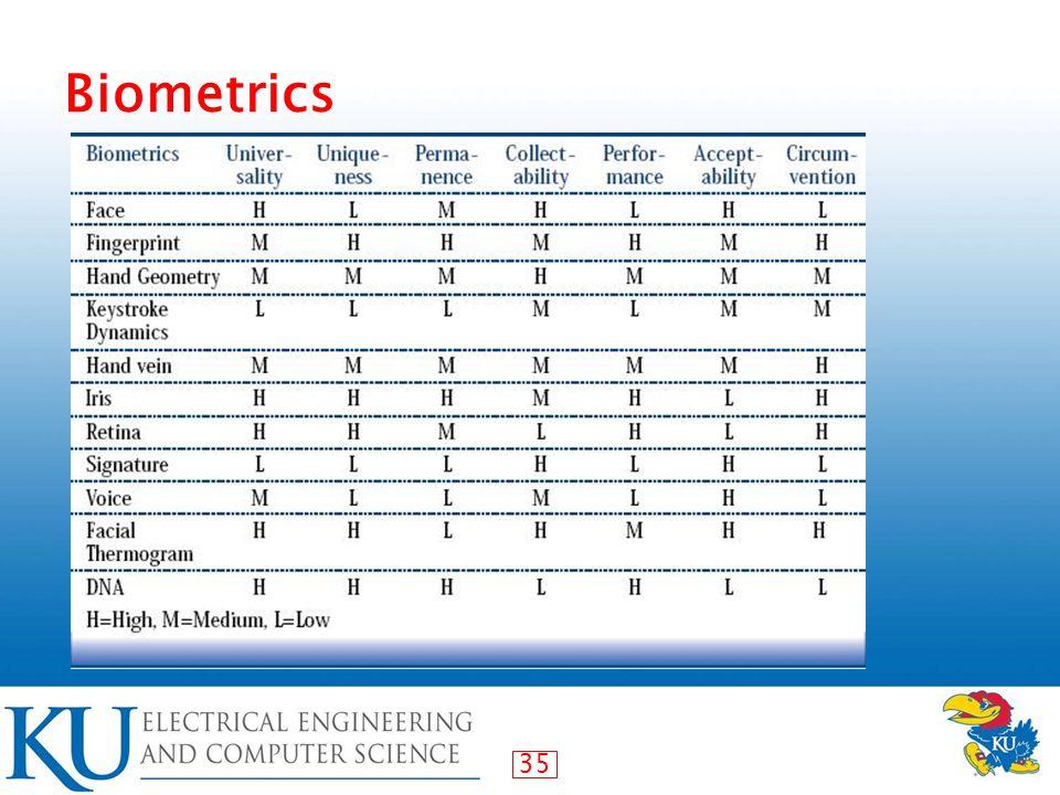 35 Biometrics