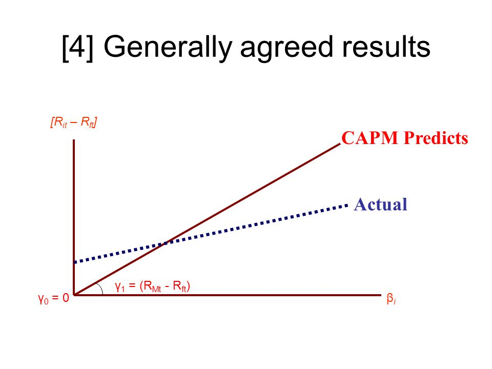 CAPM Predicts Actual γ 1 = (R Mt - R ft ) γ 0 = 0 [R it – R ft ] βiβi [4] Generally agreed results
