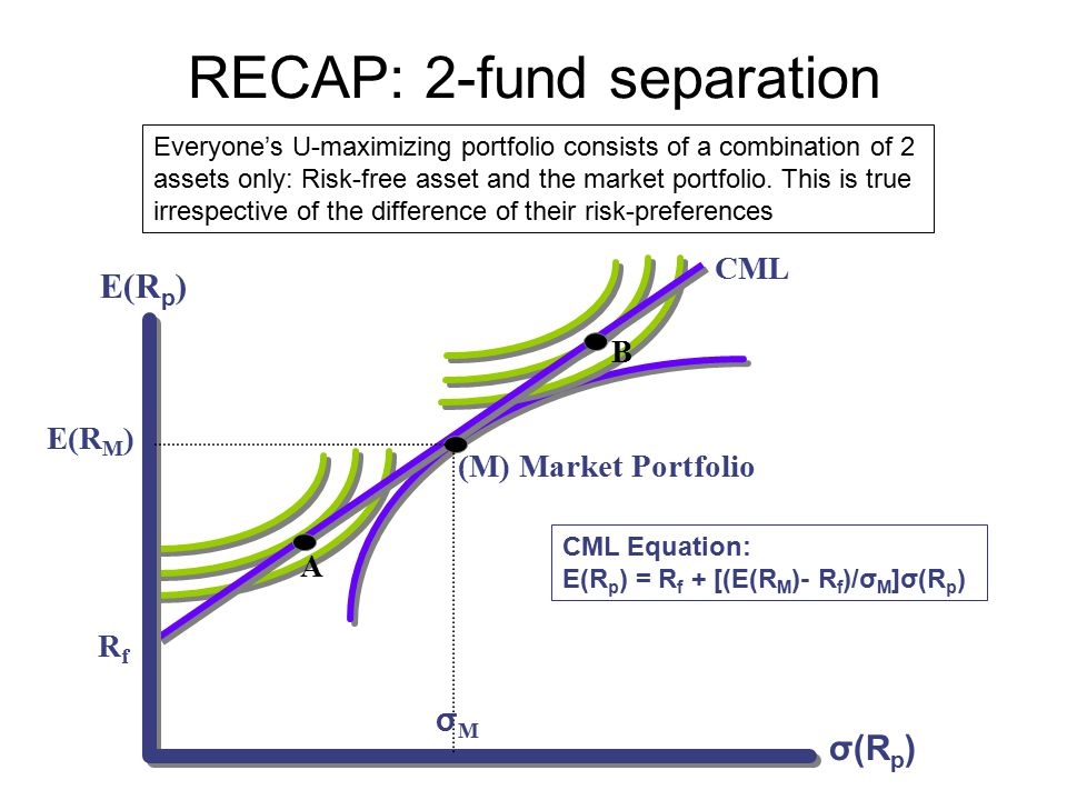 RECAP: 2-fund separation RfRf A (M) Market Portfolio B CML σMσM E(R M ) E(R p ) σ(R p ) Everyone's U-maximizing portfolio consists of a combination of 2 assets only: Risk-free asset and the market portfolio.