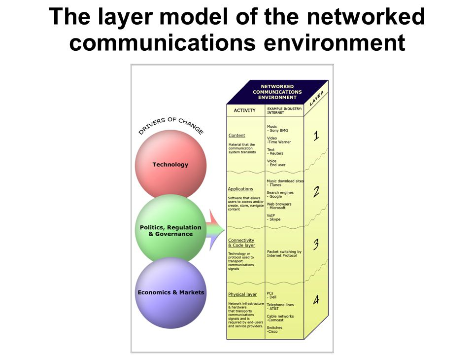 The layer model of the networked communications environment