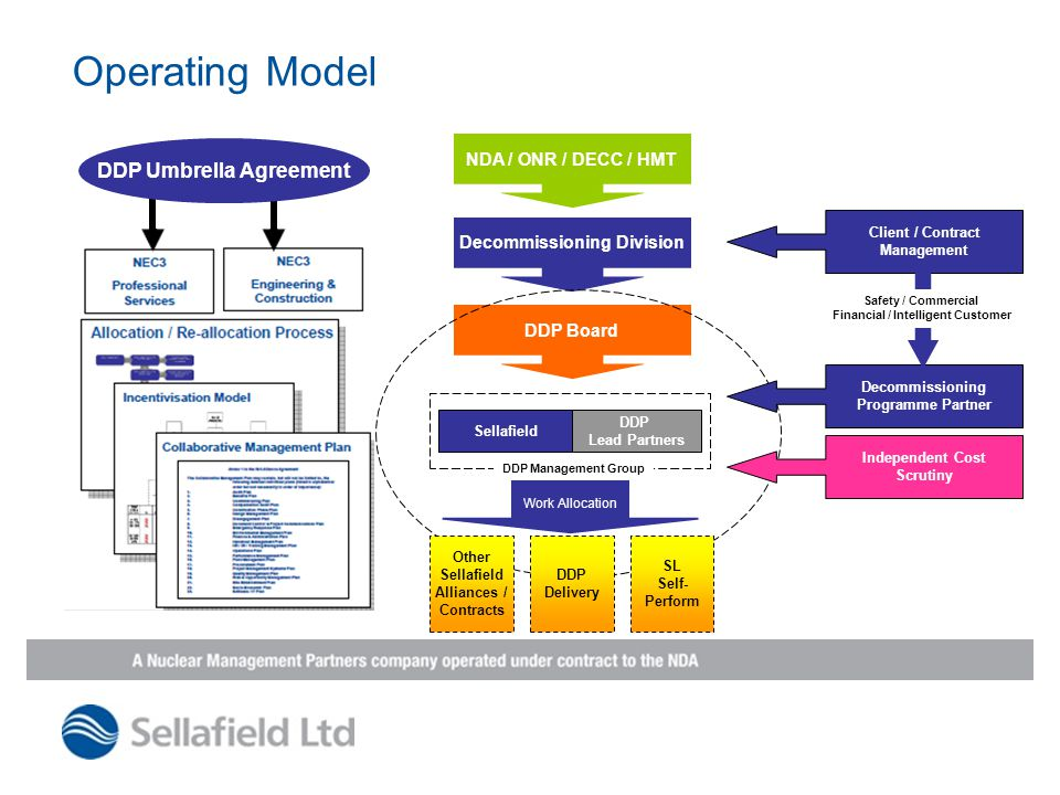 Operating Model DDP Umbrella Agreement NDA / ONR / DECC / HMT Decommissioning Division DDP Board Sellafield DDP Lead Partners DDP Management Group Other Sellafield Alliances / Contracts DDP Delivery Work Allocation Independent Cost Scrutiny Decommissioning Programme Partner Client / Contract Management Safety / Commercial Financial / Intelligent Customer SL Self- Perform