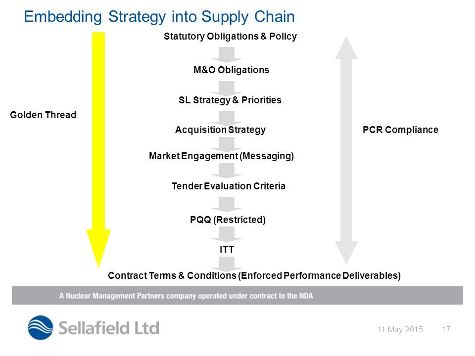 11 May 201517 Embedding Strategy into Supply Chain M&O Obligations SL Strategy & Priorities Acquisition Strategy Market Engagement (Messaging) Tender Evaluation Criteria PQQ (Restricted) ITT Contract Terms & Conditions (Enforced Performance Deliverables) Golden Thread PCR Compliance Statutory Obligations & Policy