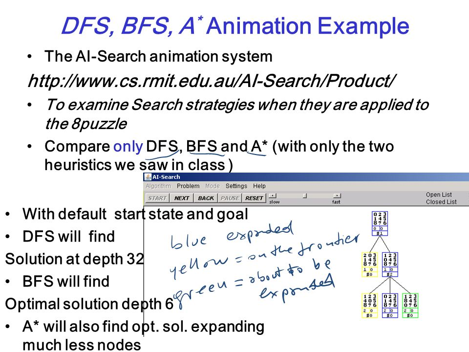 CPSC 322, Lecture 8Slide 11 The AI-Search animation system http://www.cs.rmit.edu.au/AI-Search/Product/ To examine Search strategies when they are applied to the 8puzzle Compare only DFS, BFS and A* (with only the two heuristics we saw in class ) DFS, BFS, A * Animation Example With default start state and goal DFS will find Solution at depth 32 BFS will find Optimal solution depth 6 A* will also find opt.