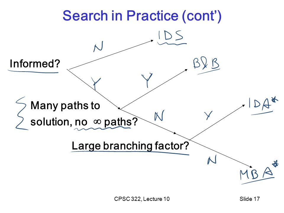 CPSC 322, Lecture 10Slide 17 Search in Practice (cont') Many paths to solution, no ∞ paths.