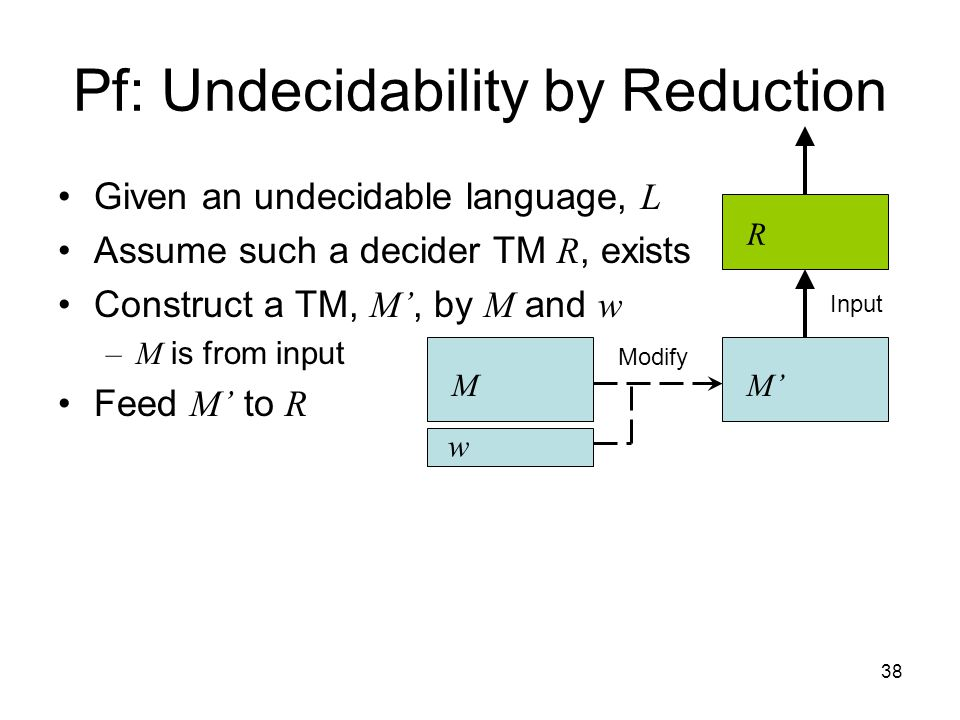 38 Given an undecidable language, L Assume such a decider TM R, exists Construct a TM, M', by M and w –M is from input Feed M' to R Pf: Undecidability