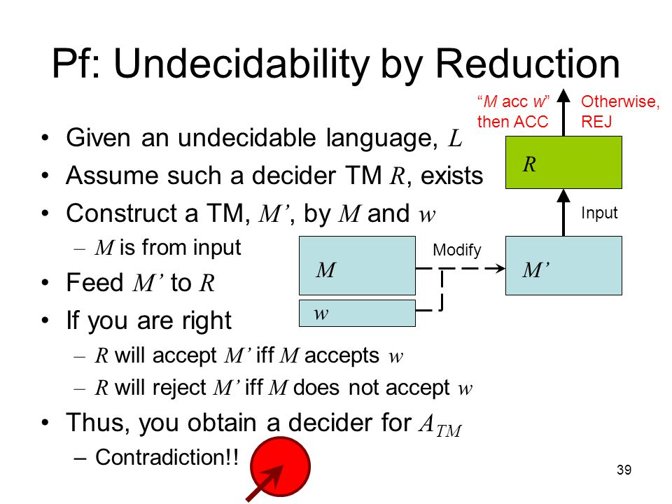 39 Given an undecidable language, L Assume such a decider TM R, exists Construct a TM, M', by M and w –M is from input Feed M' to R If you are right –R will accept M' iff M accepts w –R will reject M' iff M does not accept w Thus, you obtain a decider for A TM –Contradiction!.