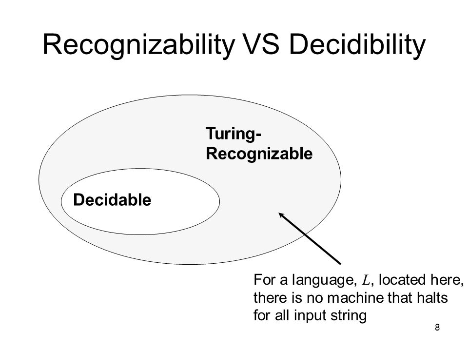 8 Recognizability VS Decidibility Turing- Recognizable Decidable For a language, L, located here, there is no machine that halts for all input string