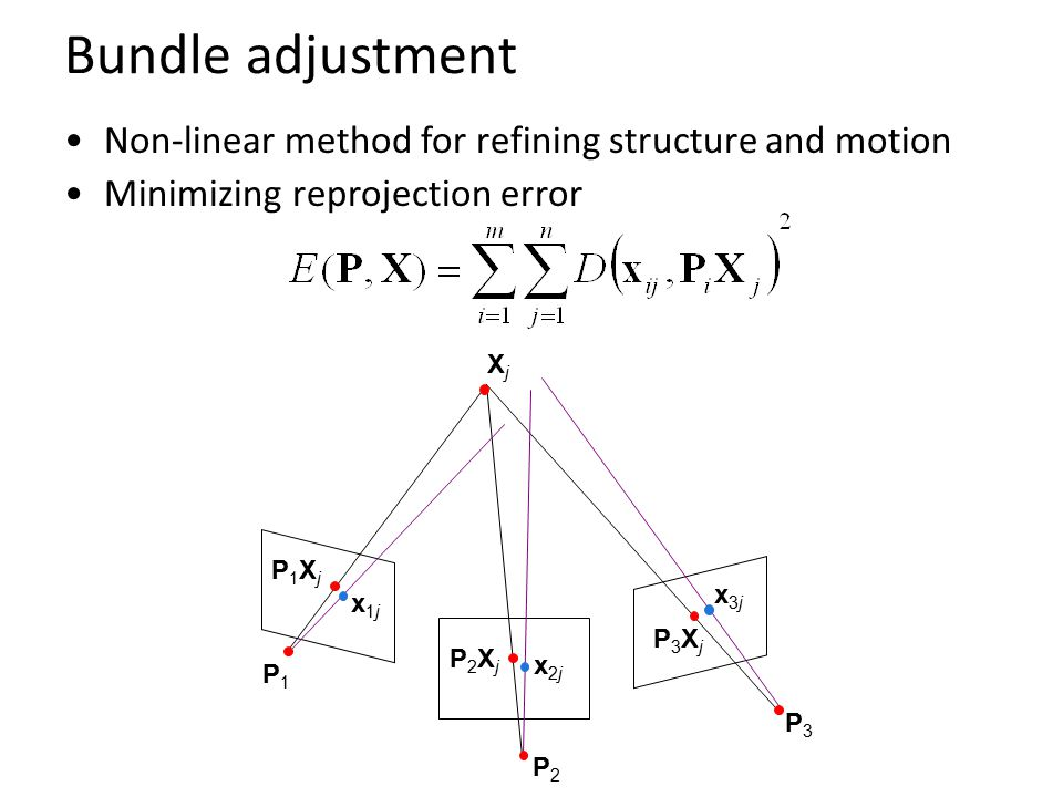 Bundle adjustment Non-linear method for refining structure and motion Minimizing reprojection error x1jx1j x2jx2j x3jx3j XjXj P1P1 P2P2 P3P3 P1XjP1Xj