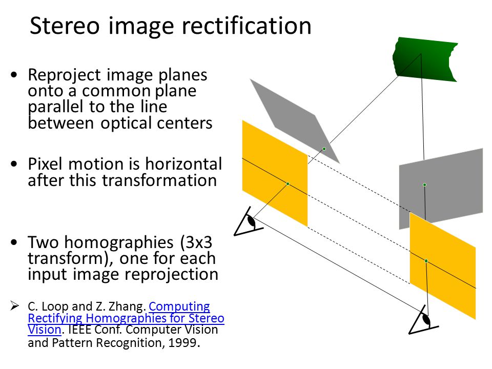 Reproject image planes onto a common plane parallel to the line between optical centers Pixel motion is horizontal after this transformation Two homog