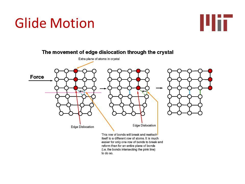 Glide Motion