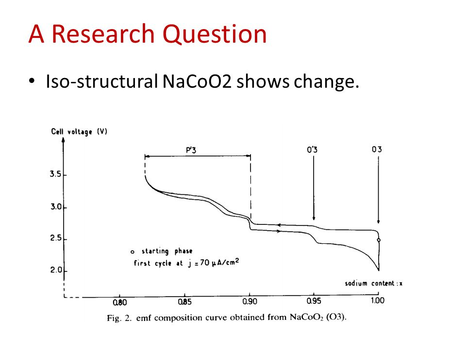 A Research Question Iso-structural NaCoO2 shows change.