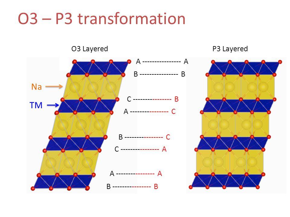 O3 – P3 transformation A ---------------- A B ---------------- B C ---------------- B A ---------------- C B ---------------- C C ---------------- A A ---------------- A B ---------------- B O3 LayeredP3 Layered Na TM