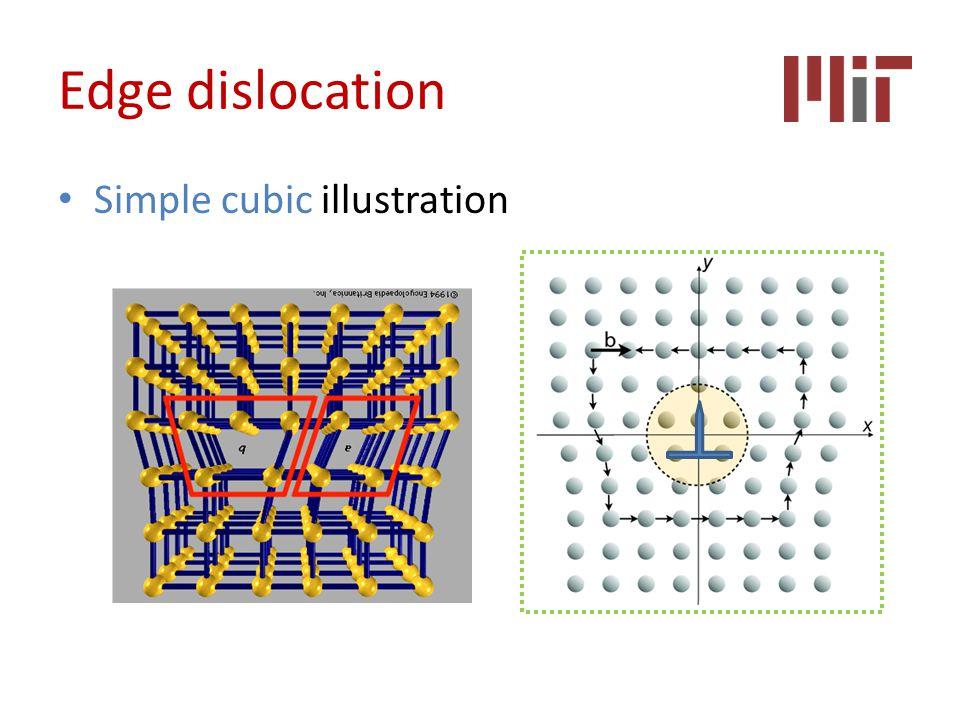 Edge dislocation Simple cubic illustration