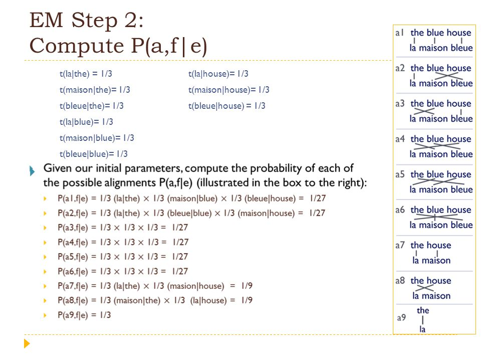 EM Step 2: Compute P(a,f|e)  t(la|the) = 1/3t(la|house)= 1/3 t(maison|the)= 1/3t(maison|house)= 1/3 t(bleue|the)= 1/3t(bleue|house) = 1/3 t(la|blue)= 1/3 t(maison|blue)= 1/3 t(bleue|blue)= 1/3