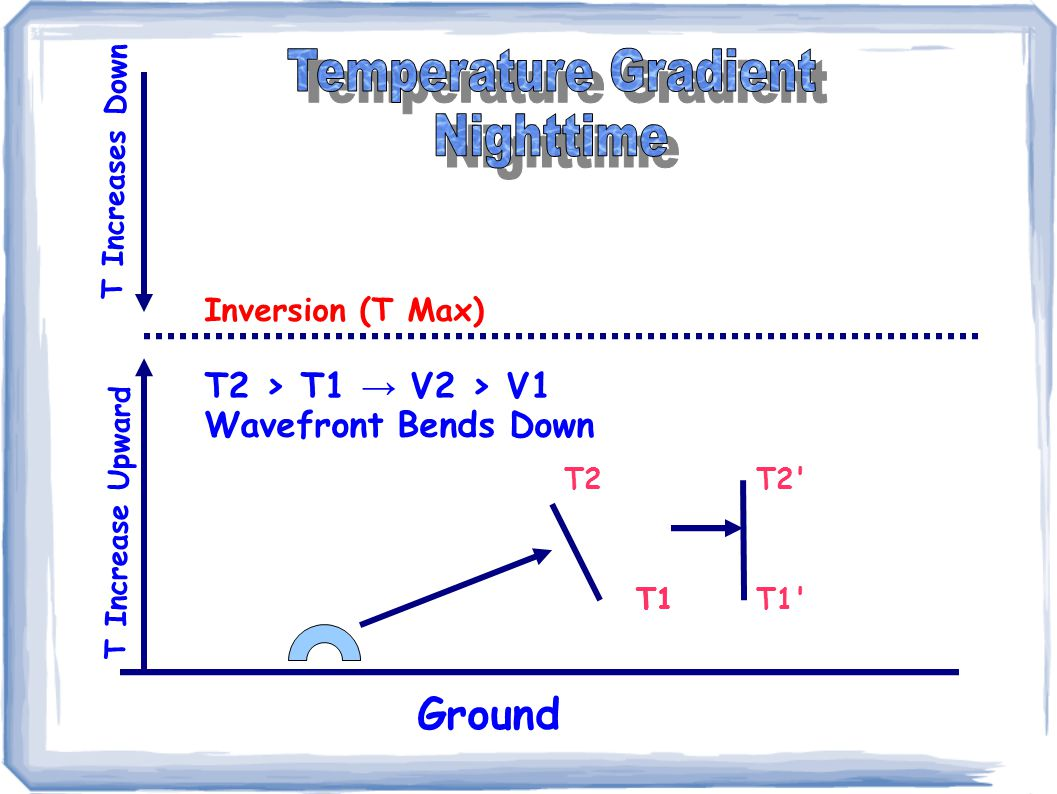 Inversion (T Max) T Increase Upward T Increases Down T2 T1 T2 > T1 → V2 > V1 Wavefront Bends Down T2' T1T1'T1 Ground