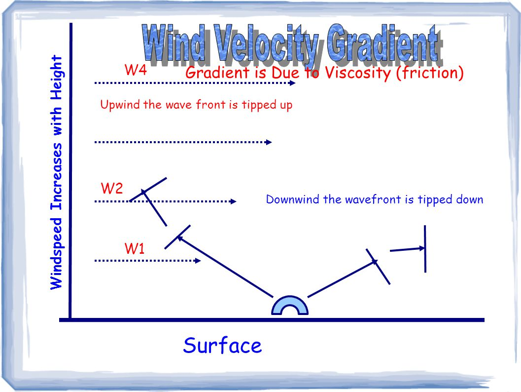 Surface Windspeed Increases with Height W1 W2 W4 Upwind the wave front is tipped up Downwind the wavefront is tipped down Gradient is Due to Viscosity